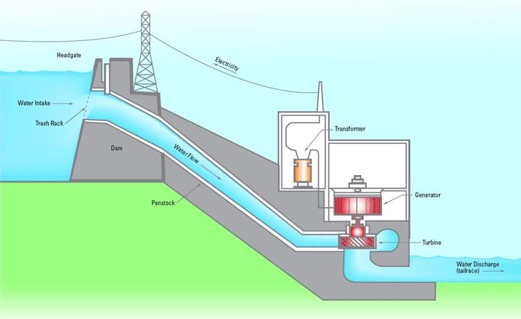 hydel power plant diagram
