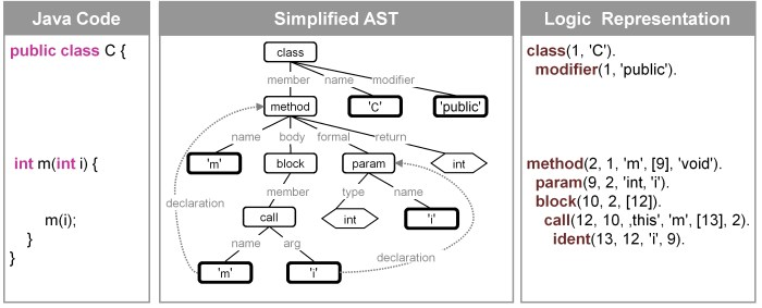 hight resolution of representation of java abstract syntax tree by program element facts