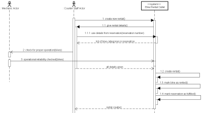 small resolution of sequence diagram for use case rent bike