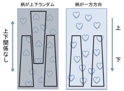 服作りのための生地の選び方