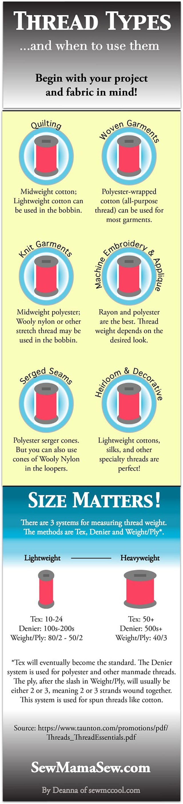 Everything you need to know about sewing thread at a glance. What threads are best for what fabrics and project types, and how is thread weight (or thickness) rated.