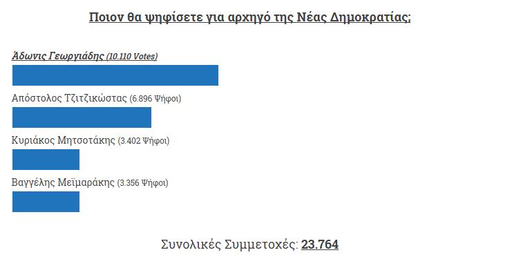 ΝΕΑ_ΔΗΜΟΚΡΑΤΙΑ_ONLINE_POLL_ADONIS