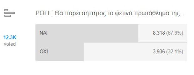 POLL: To 68% του κοινού πιστεύει σε αήττητο πρωτάθλημα του ΠΑΟΚ