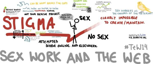 Sex work and the web, Wikimedia Commons