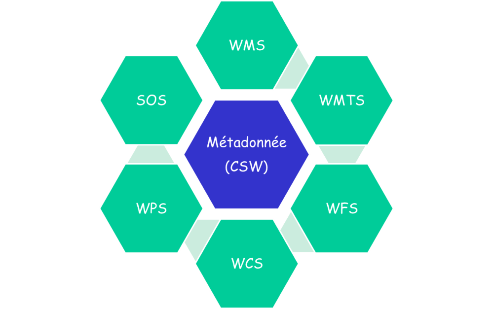 medium resolution of  sextant is a system that offers three data access services metadata is always at the centre of the system and it is the link between the various