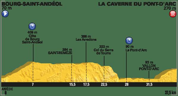 Perfil etapa 13. Fuente: www.letour.fr