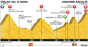 Perfil etapa 9. Fuente www.letour.fr