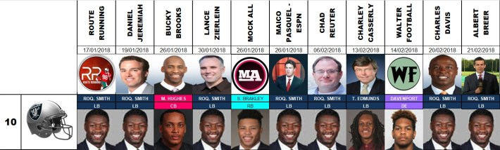 Draft 2018 - Proyecciones número 10, pre agencia libre.