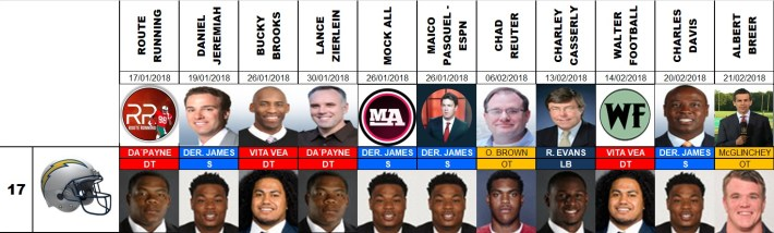 Draft 2018 - Proyecciones número 17, pre agencia libre.