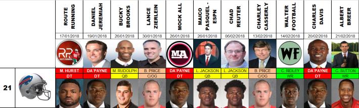 Draft 2018 - Proyecciones número 21, pre agencia libre.