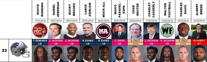 Draft 2018 - Proyecciones número 22, pre agencia libre.