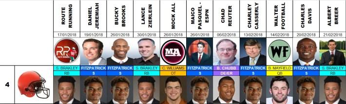 Draft 2018 - Proyecciones número 4, pre agencia libre.
