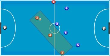 fundamento especifico 4-0 - modelo de juego ofensivo
