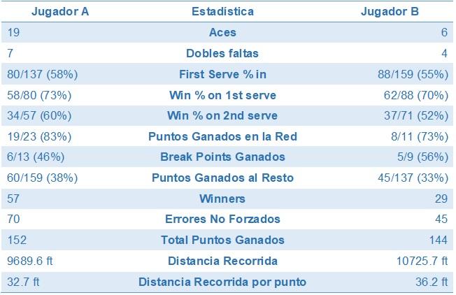 Estadística avanzada en tenis. Gráfico partido