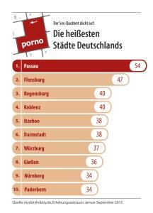 Die heißesten Städte Deutschlands_Grafik 1_Credit_mydirtyhobby_de
