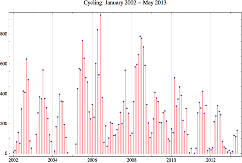 Cycling 2013 5