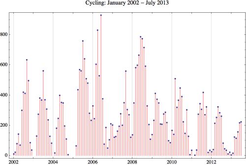 Cycling 2013 7