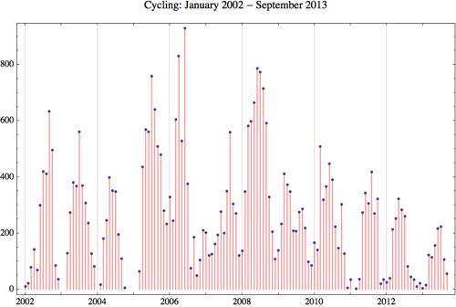 Cycling 2013 9