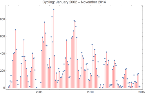 Cycling 2014 11