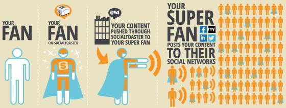 Social Media Brand Ambassador