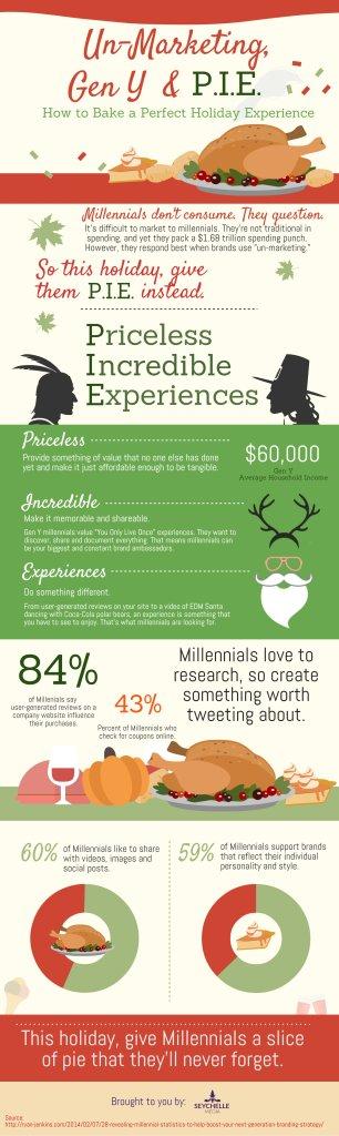 Un-Marketing, Gen Y & Pie Infographic