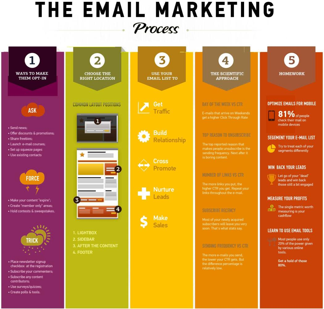 email_marketing_infographic_at_ArmenoWeb