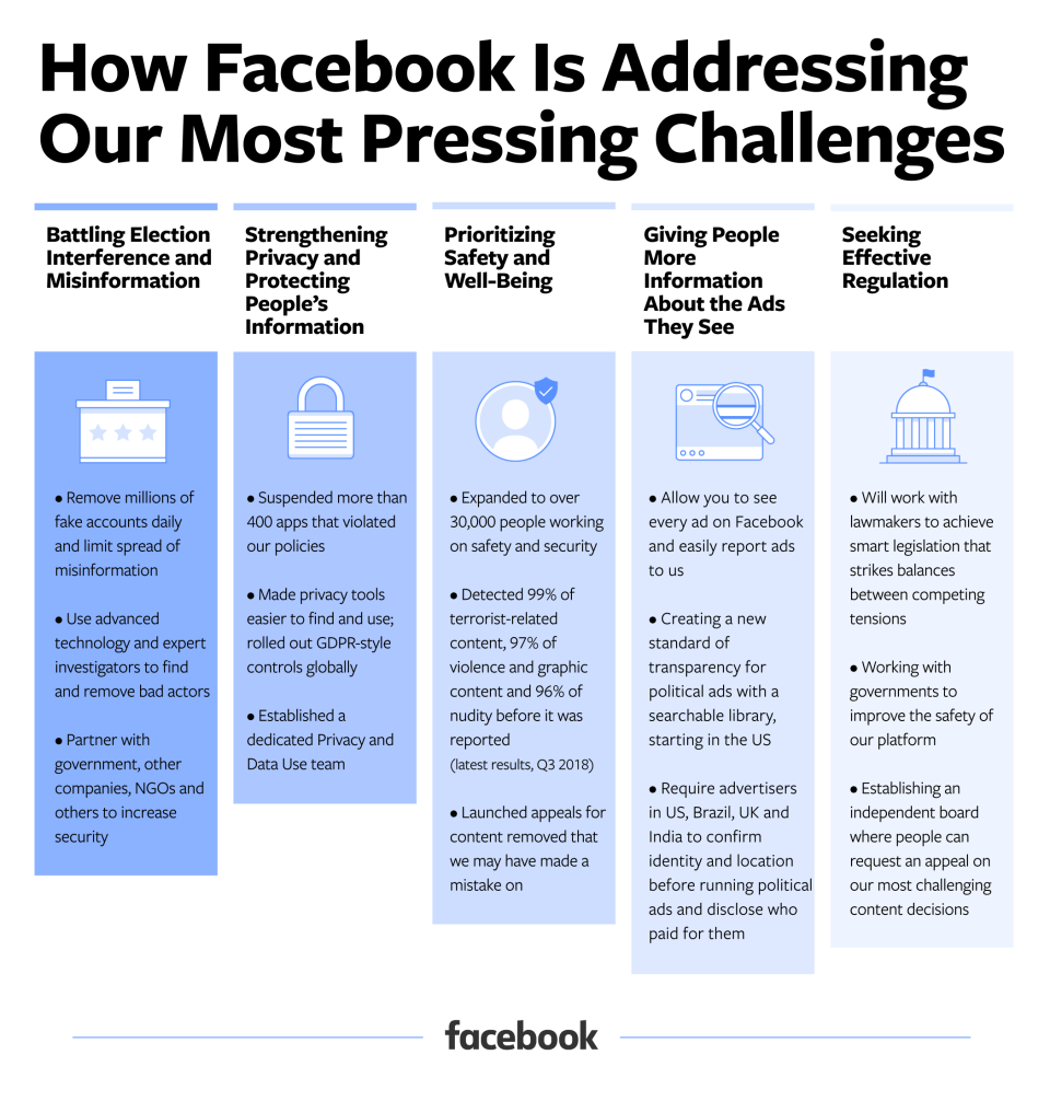 Facebook Privacy by the numbers