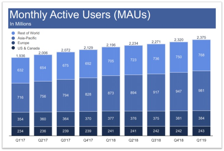 Facebook MAUs Monthly Active Users