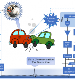 figure 4 big picture schematic of an in vehicle power line communication system  [ 1200 x 705 Pixel ]