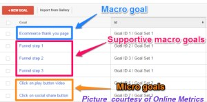Google data studio macro and micro goals