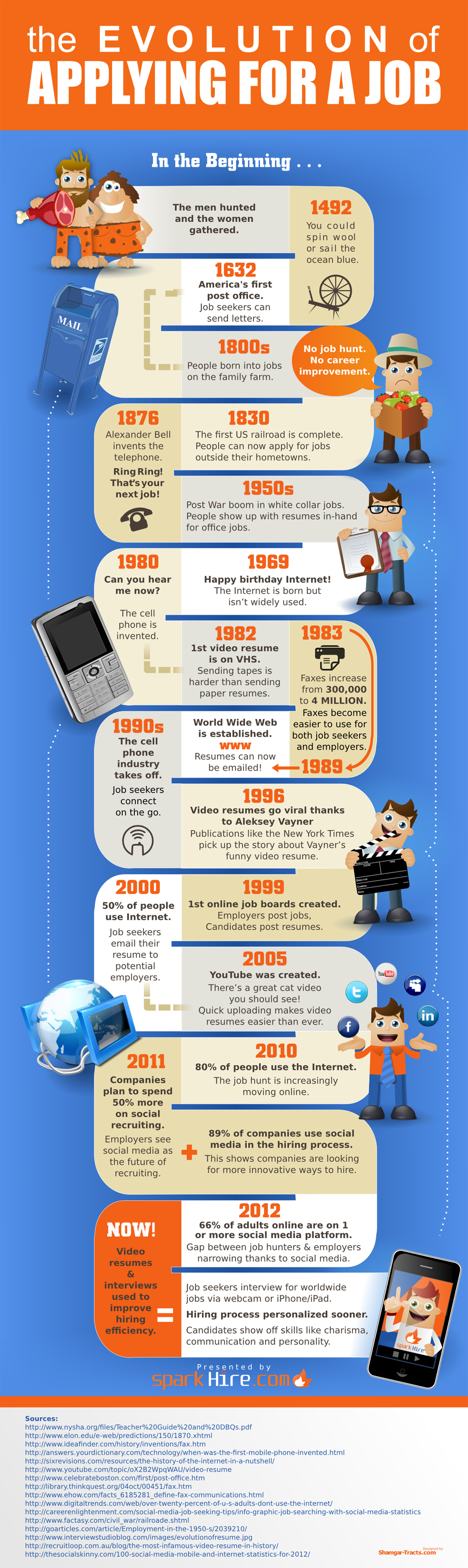 Evolution of Applying for a Job Infographic