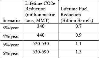 Estimated Total CO2e and Fuel Reductions for the Lifetime of MY 2025 Vehicles. The CO2e numbers vary depending on the penetration of hybrids and full EVs. Source: US DOT.