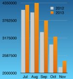 Gross sales of businesses on Jefferson Street compared between 2012 -2013. Image: Fisherman's Wharf CBD