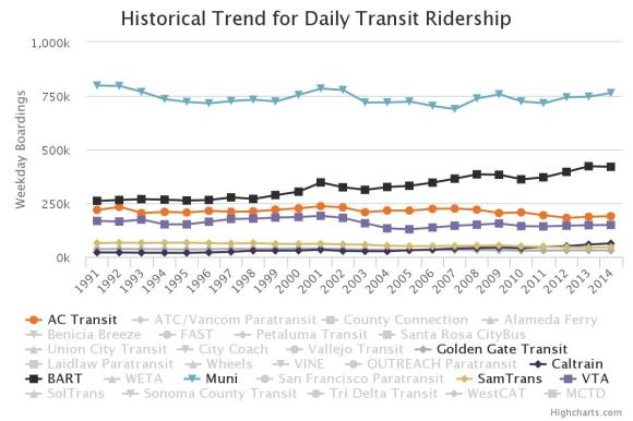 A chart from the MTC study shows ridership comparisons for different transit agencies. Source: MTC.