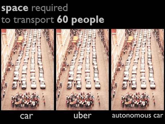 "This meme which floated around last week illustrates why driverless cars offer little progress towards building sustainable cities."" width=""580"" height=""435"" /> A tweet by Jon Orcutt illustrates why driverless cars offer little towards sustainable cities."