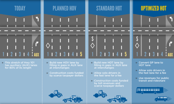 Options for Highway 101 in San Mateo County include widening it from 8 to 10 traffic lanes to install standard carpool lanes or express lanes, or converting an existing lane into an express lane. Image: TransForm