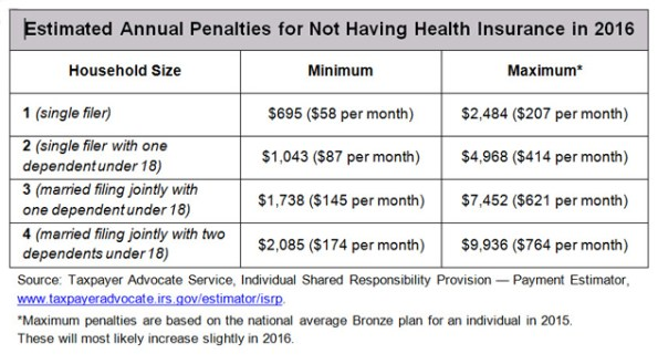 Covered Cali 'Estimated Annual Penalties for Not Having Health Insurance in 2016'