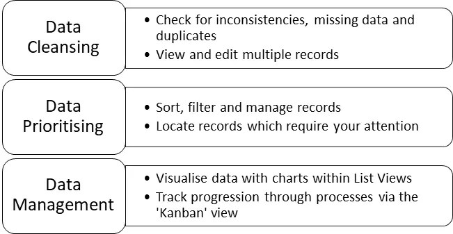 Diagram showing how List Views can be used in Data Cleaning, Data Prioritisation and Data Management.