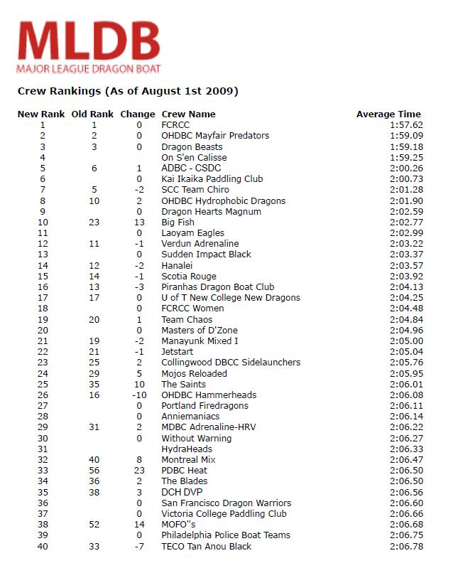mldb ranking 8-1-09