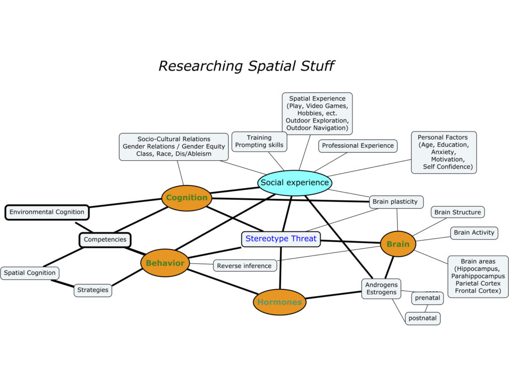 """Improving Practices for Investigating Spatial """"Stuff"""