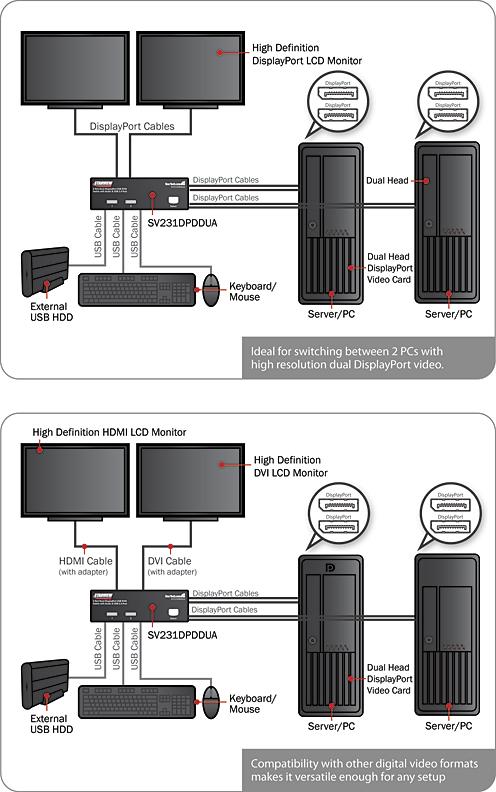 mini usb power wiring diagram vw tiguan toyskids co dual monitor displayport kvm switch 2 port to rca