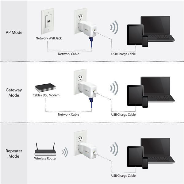 wireless extender diagram mitsubishi evo 3 ecu wiring portable wi-fi router | networking startech.com