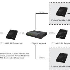 Wireless Extender Diagram Polaris Atv Wiring Hdmi Over Ip Kit Lan Startech