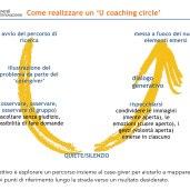 Condurre-un-Coaching-Circle.003