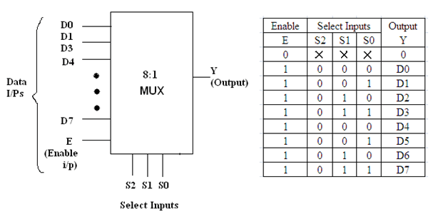 MULTIPLEXER IC 74151   sginfobmt