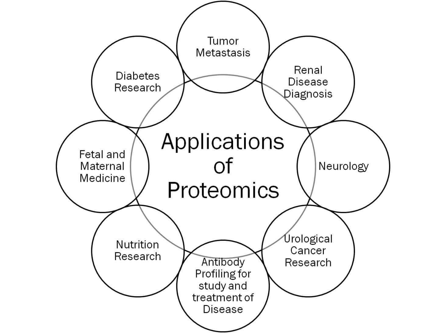 sgugenetics / Applications of Proteomics flow chart
