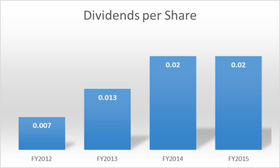 Straco Dividends