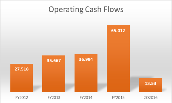 Straco Operating Cash