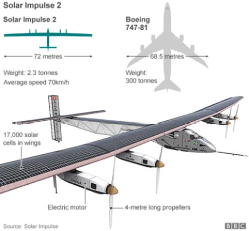 Solar Impulse 2 design