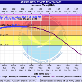 NOAA's record of the Mississippii